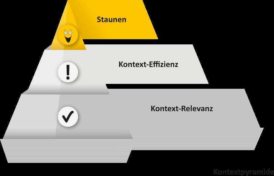K&A Context Pyramid